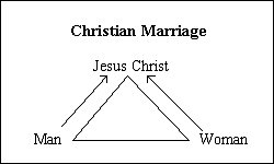 You Christian marriages without sex improbable!