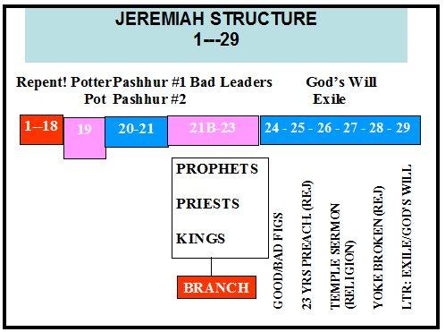 7 Jeremiah Bible