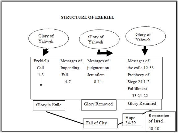 an analysis of the book of jeremiah a book about the prophet jeremiah and his commission from yahweh Judaism considers the book of jeremiah part of its canon, and regards jeremiah as the second of the major prophets christianity also regards jeremiah as a prophet and he is quoted in the new testament islam also considers jeremiah a prophet, and his narrative is given in islamic tradition.