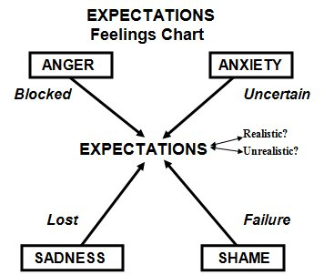 dating managing expectations